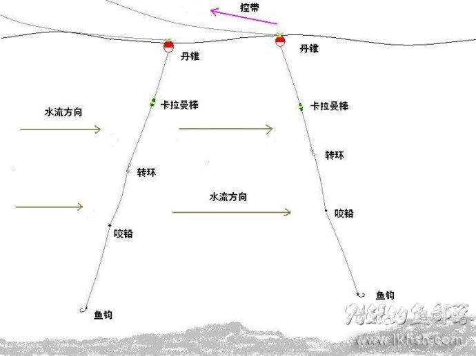 浮游矶钓基础知识之三十五——操控钓组的意义