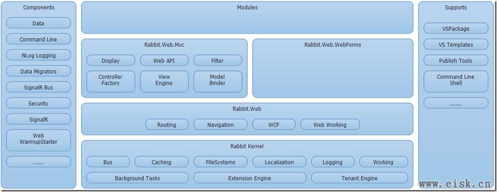 .NET 平台下的插件化开发内核(Rabbit Kernel)